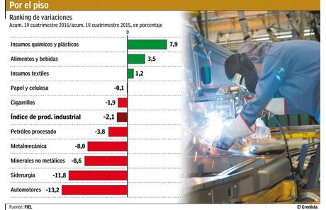 Cayó la industria en abril el 6,1%