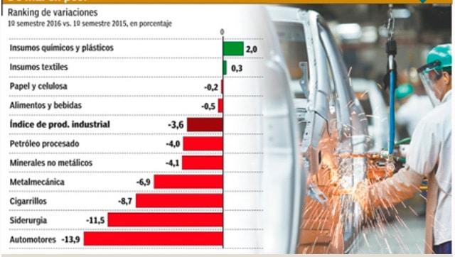 Se desploma la actividad industrial y la Argentina profundiza su recesión