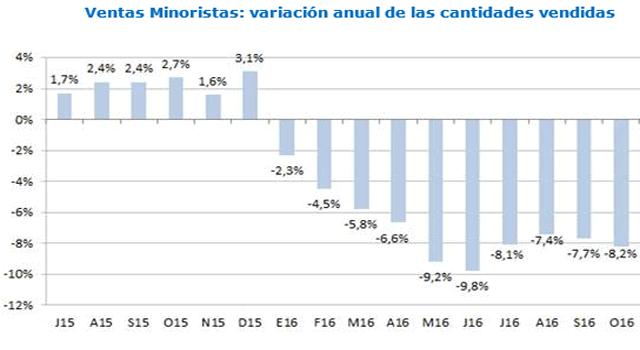 Se desplomó el consumo en octubre: – 8,2%