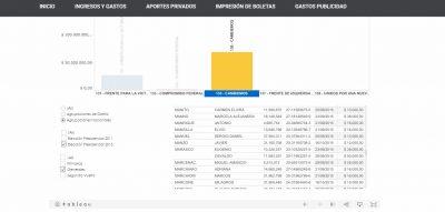 Lista pubicada por la Cámara Electoral con los aportantes a la campaña de Cambiemos en Ituzaingó