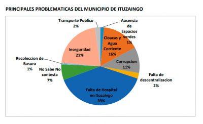 Encuesta: ¿De que están realmente preocupados los Ituzainguenses? 2