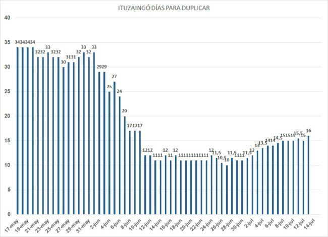 Coronavirus: Ituzaingó llegó a los 500 casos pero mejora el tiempo de duplicación 2