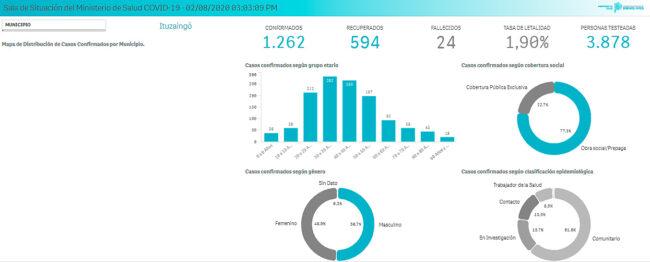 Ituzaingó: datos actualizados de los contagios hasta hoy 1